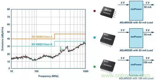 简化EMI抑制技术,搞定高性价比隔离设计