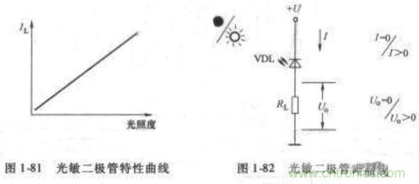 光敏二极管特点用途