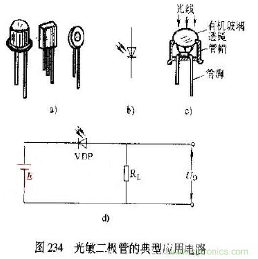 光敏二极管的应用举例