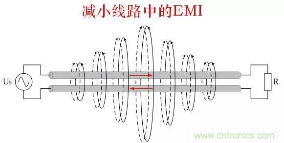 图文详解:EMI传导干扰的8大绝招