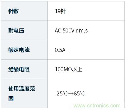 JAE取得HDMI 2.1规范许可的DC04系列连接器成功开发并开始销售