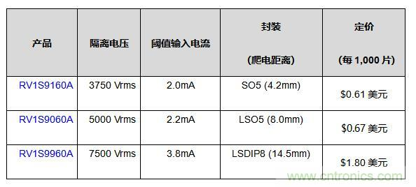 瑞萨电子推出15Mbps光电耦合器,应对恶劣工业应用环境