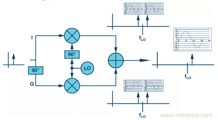 复数RF混频器揭秘:下一代SDR收发器中的黑魔法