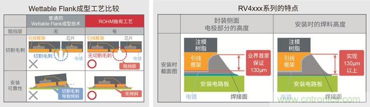 """ROHM开发出确保安装可靠性的车载用超小型MOSFET""""RV4xxx系列"""""""
