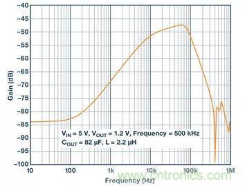 全面剖析开关稳压器噪声,ADI教你如何轻松降噪