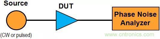 相位噪声基础及测试原理和方法