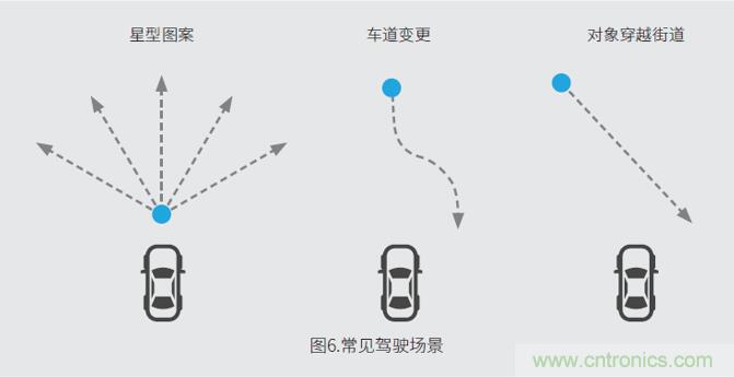 车载雷达测试系统