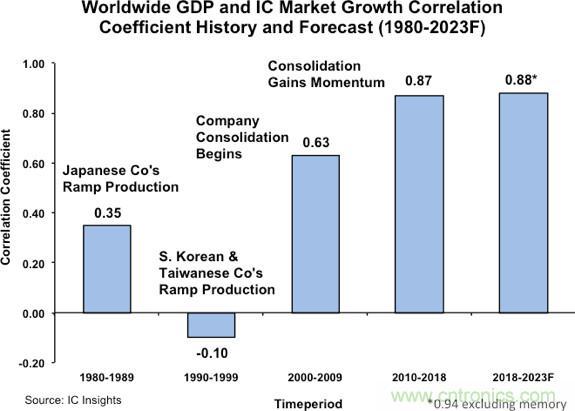 IC Insights:全球GDP与IC市场之间的关系越来越紧密