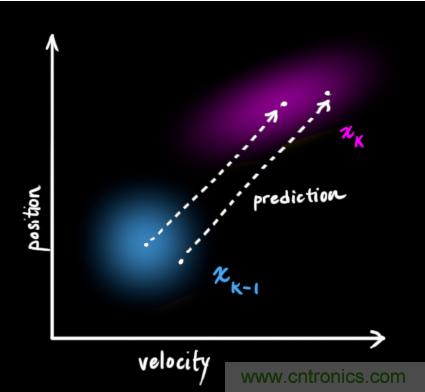 深度解读:卡尔曼滤波原理