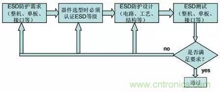 静电放电最常用的三种模型及其防护设计