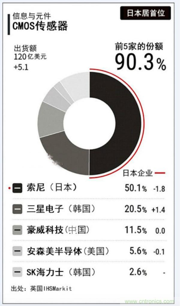 市占率超过50%,索尼CIS还能领先多久?