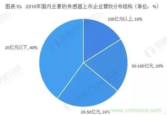 2019年中国传感器产业竞争格局全局观
