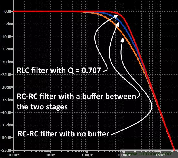 无源RC滤波器,看文了解一下(二)