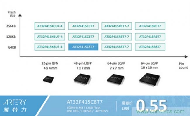 雅特力重磅推出USB OTG AT32F415系列MCU