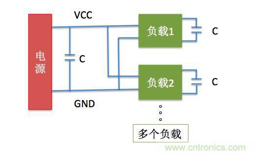 一文带你了解电源管脚为什么有电容?