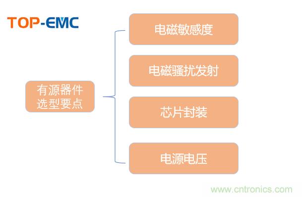 EMC元器件有源器件选型概述