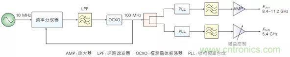 5G毫米波通信系统的本振源设计与实现