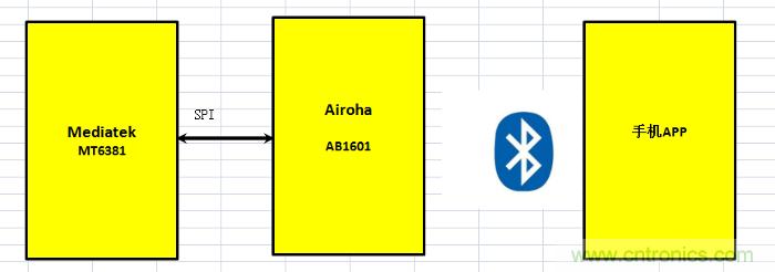 大联大品佳集团推出基于Airoha+MediaTek的便携式智能电子血压计解决方案