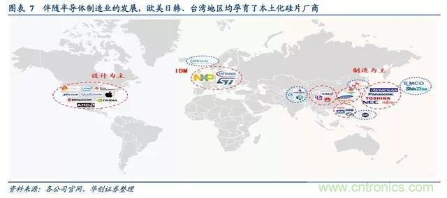 全球半导体硅片发展复盘,本土化是大势所趋