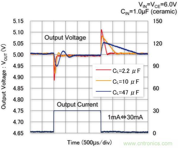 特瑞仕推出用于车载产品的电压调整器--XD6702系列