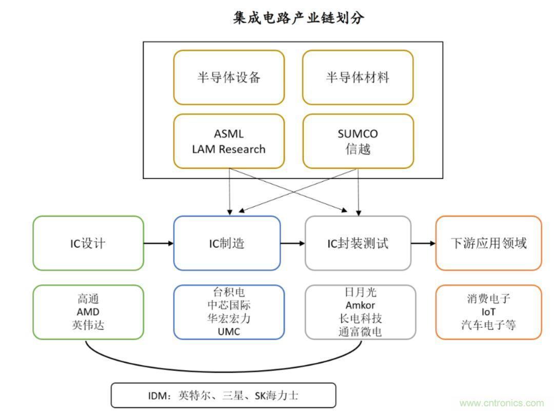 如何突破半导体行业困境?台湾Fabless行业的发展经验值得参考