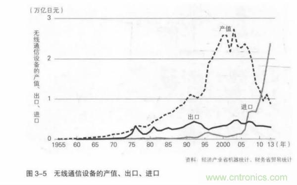 日本控制全球52%的半导体材料市场,揭开衰退背后深层次原因