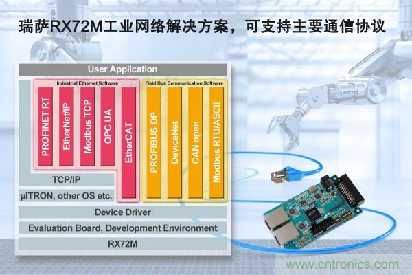 瑞萨电子推出RX72M工业网络解决方案
