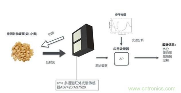 艾迈斯半导体推出小尺寸低成本的近红外光谱仪器
