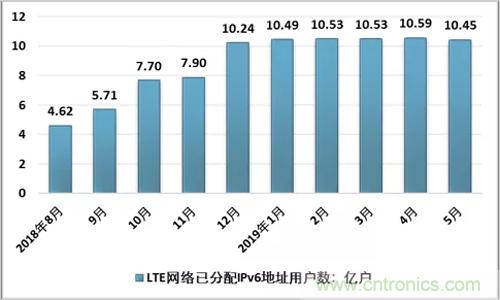 2019上半年中国IPv6市场现状及前景分析