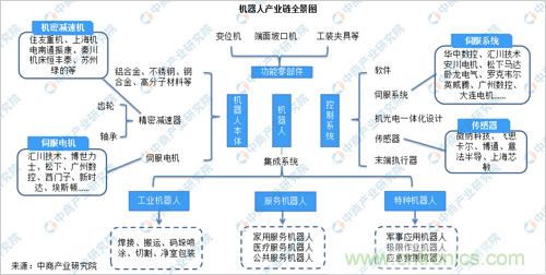 2019年中国机器人产业园分布格局分析