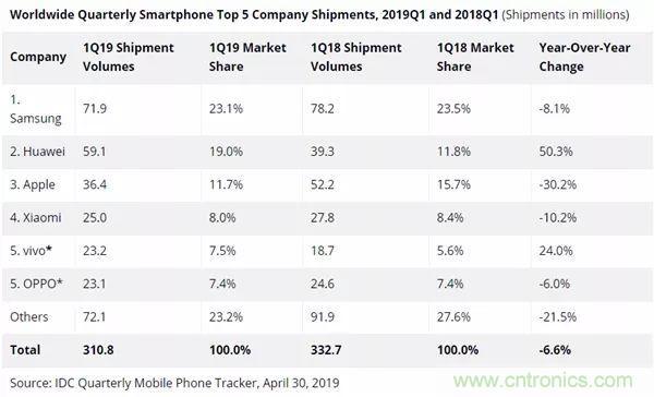 手机芯片市场暗流涌动