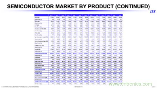 IBS:中国半导体市场将从以出口为主转为以内销为主