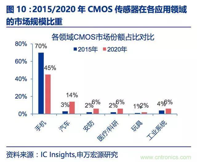 群雄争夺百亿CMOS图像传感器市场