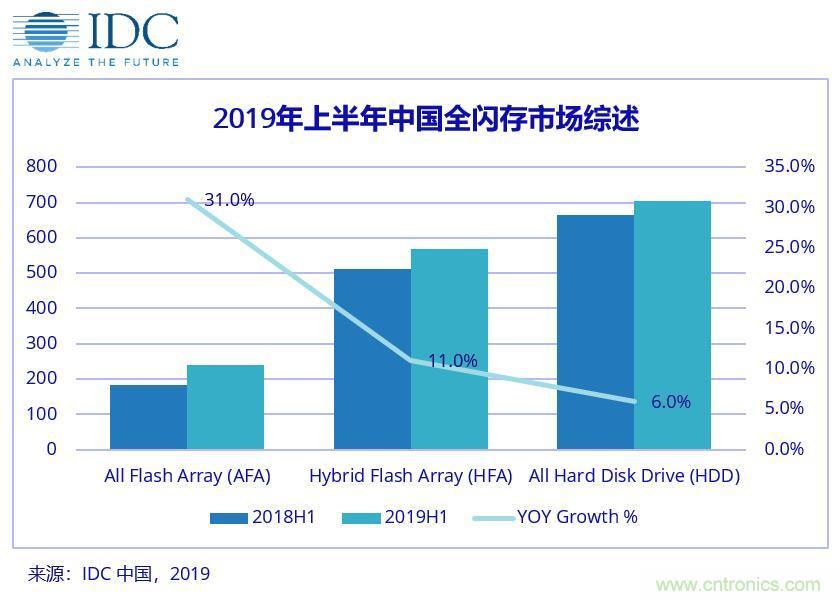 中国企业级外部存储市场增速放缓,AFA进一步渗透市场