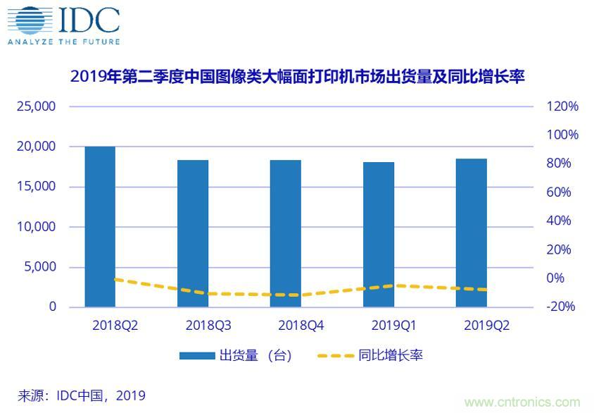 2019年第二季度中国图像类大幅面打印机市场持续走低——在新应用中找寻机会