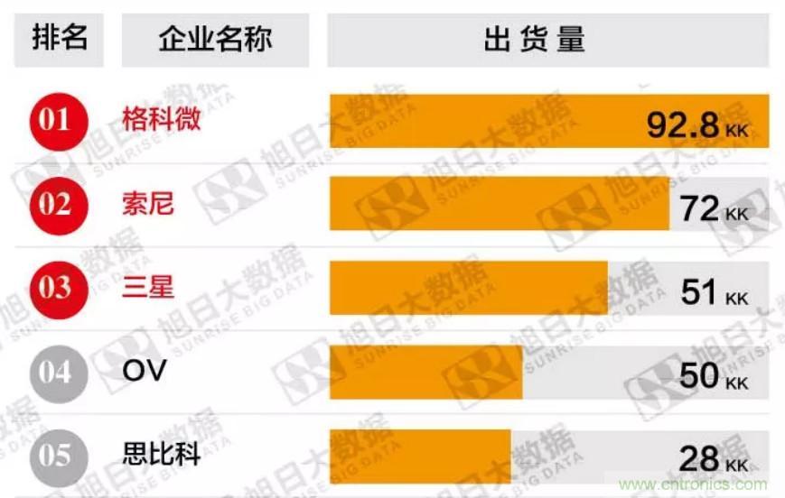 中国CMOS图像传感器如何突围?