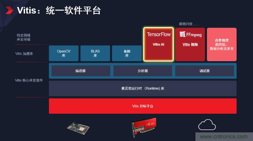 Xilinx隆重发布 Vitis 统一软件平台 —— 面向所有开发者解锁全新设体验