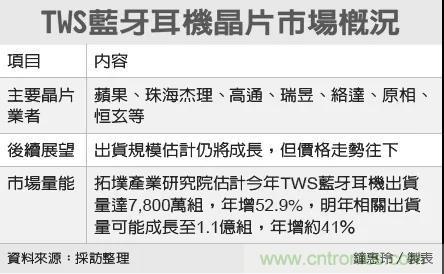 tws耳机芯片价格战开打,最低不到0.3美金