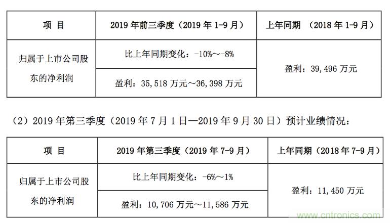 国瓷材料发布业绩预告,MLCC去库存影响预计净利为3.55亿元