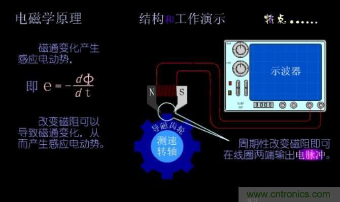 详解磁电式传感器的应用