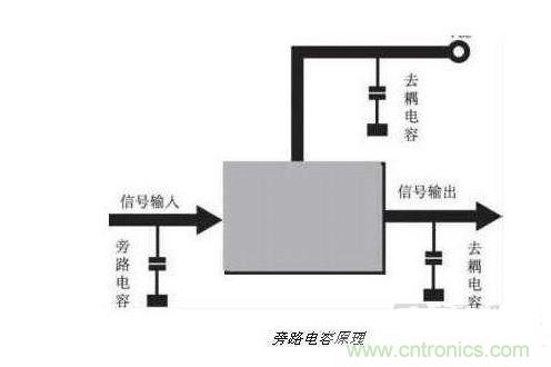 去耦电容和旁路电容的区别与联系