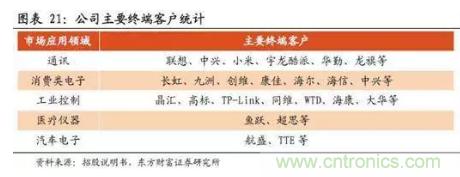 TI策略调整,背后是电源IC国产化进程加快