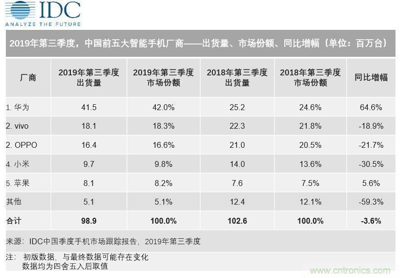 中国智能手机降幅收窄,5G前夜,深挖4G市场余热