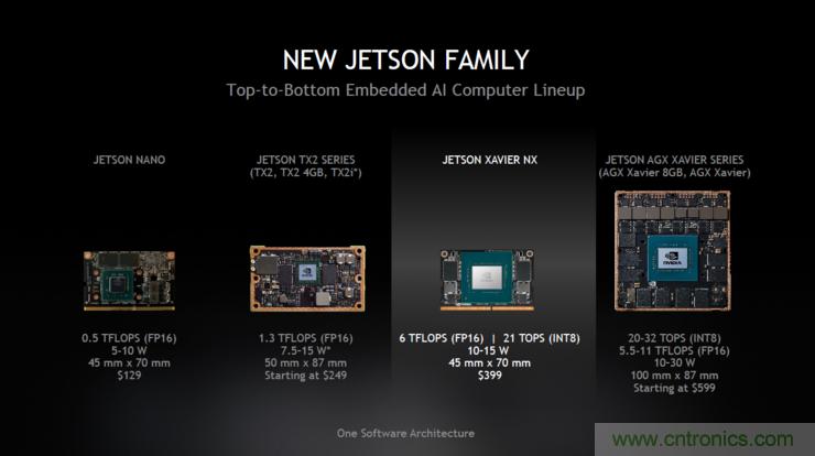 英伟达发布全球最小边缘AI超级计算机 Jetson家族让初创公司面临更大压力
