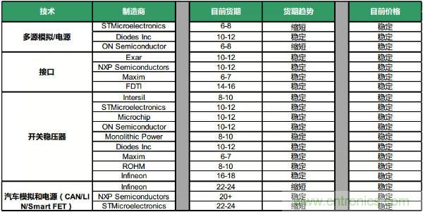 Q4元器件货期/价格走势汇总,2020年将迎来行业大复苏?