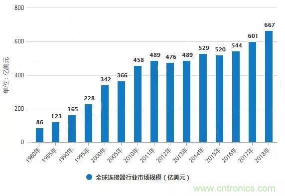2019年中国连接器行业市场现状及发展前景分析