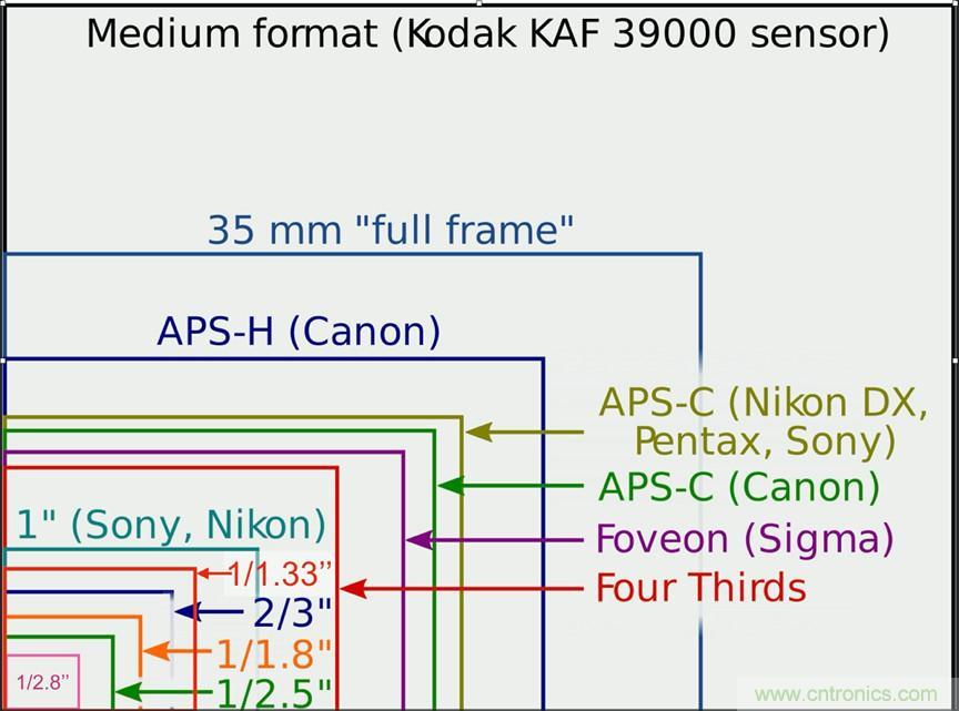 从一个亿像素看camera sensor的发展