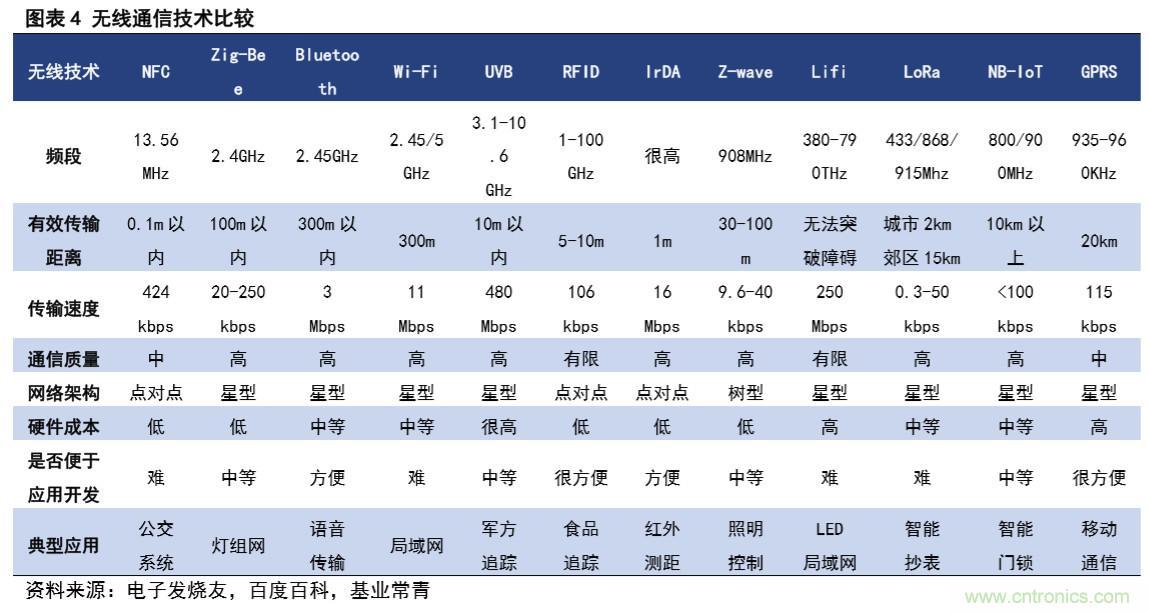 一文看懂BLE芯片竞争格局