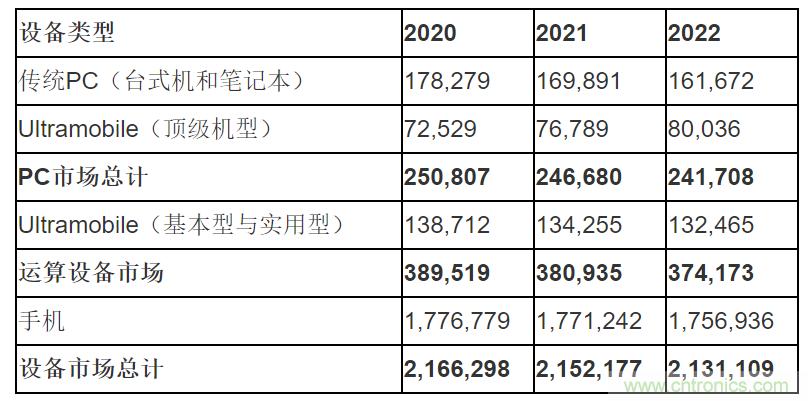 Gartner预测2020年全球设备出货量将增长0.9%