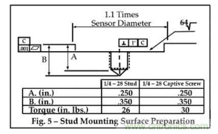 详解振动传感器参数及安装方式